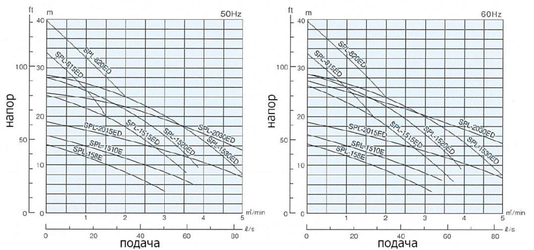 SPL-158E до -2030ED (50Гц/60Гц)