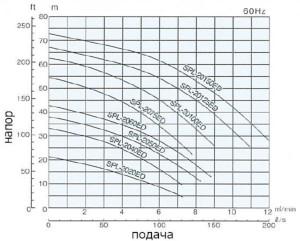 SPL-2020ED-до-20150ED-60Гц
