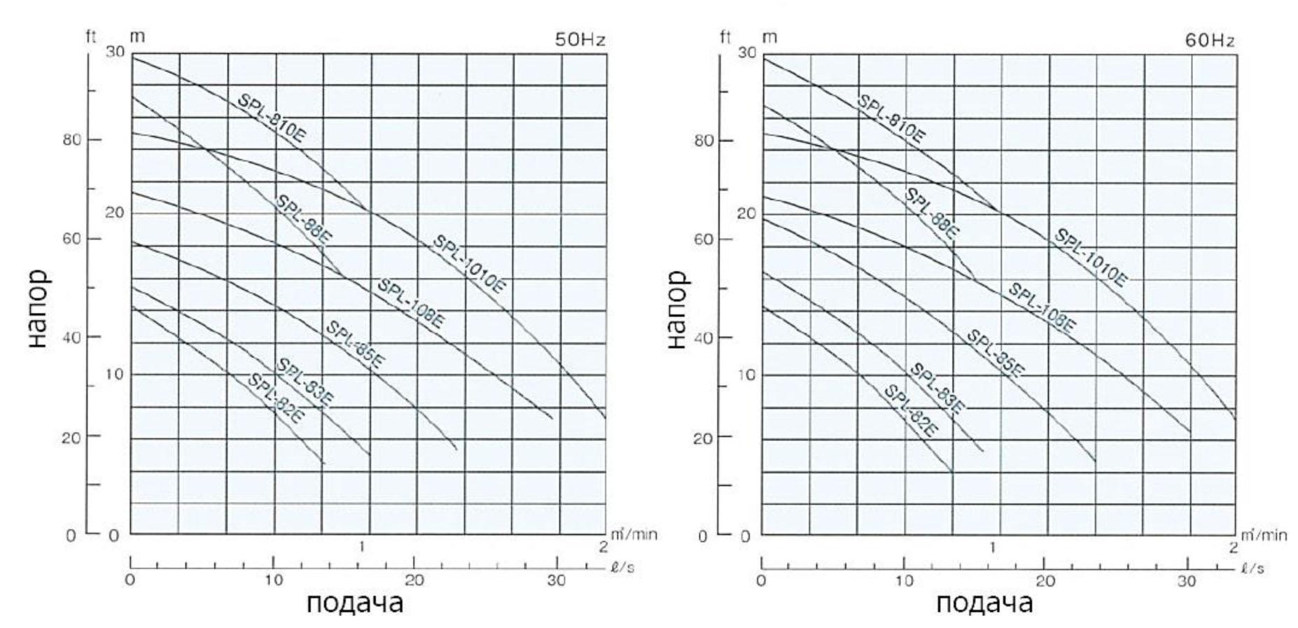 SPL-82E до 1010E (50Гц-60Гц)