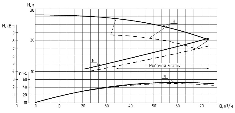 Напорные характеристики насосных агрегатов на основе песковых насосов типа 1ПРВП(1ПКВП) 63/22,5