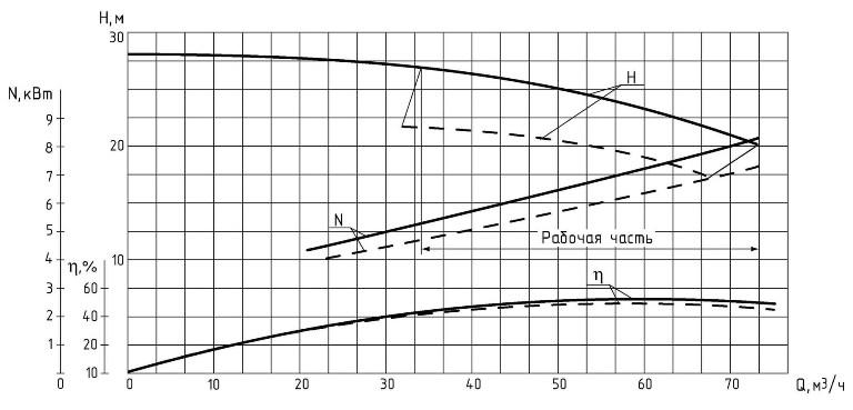 Напорные характеристики насосных агрегатов на основе песковых насосов типа 1ПР(1ПК) 63/22,5